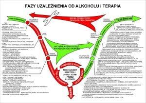 Alkoholizm - fazy uzależnienia oraz terapii